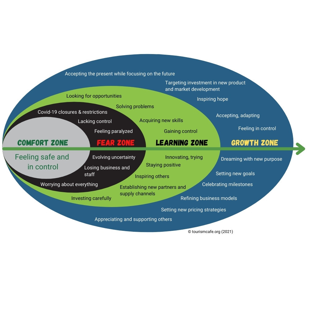 A graphic that highlights the transition from the comfort zone to fear, learning and growth resulting from forced change to tourism businesses as a result of COVID-19 and how they moved into the future.