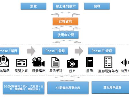 台灣畫廊產業史料庫後設資料規劃歷程與反思