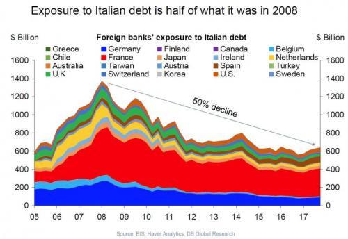 Grafico dell'Evoluzione dello Stock di Debito Pubblico Italiano