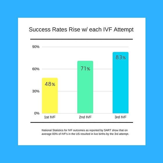IVF Success Rates | NJ