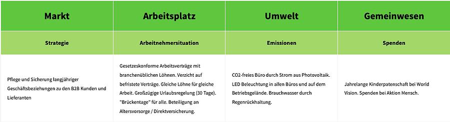 Nachhaltige Arbeit