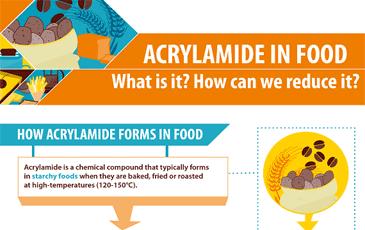 infographic_thumb_acrylamide_en