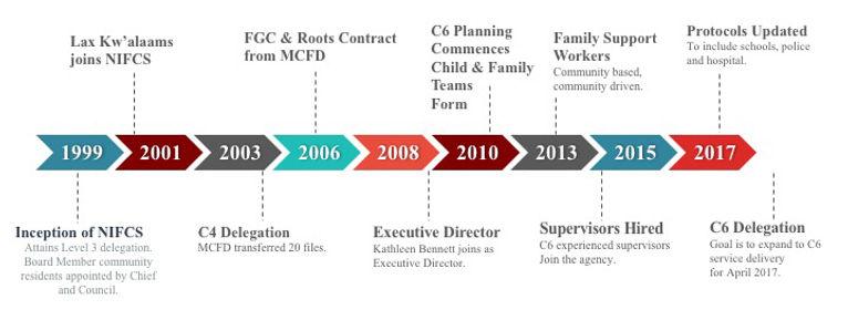 NIFCS-Timeline.jpg