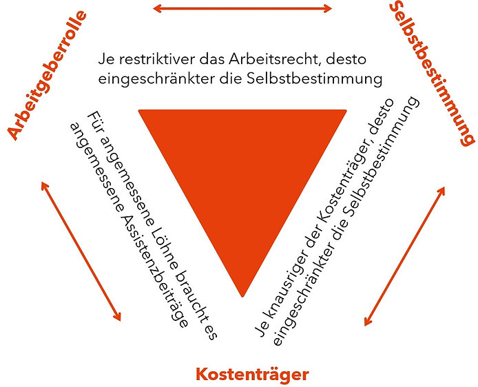 Ein gleichschenkliges, oranges Dreieck steht in der Mitte auf dem Spitz. Die Seiten und Ecken sind angeschrieben. Orange Pfeile verbinden die Stichworte in den Ecken. Text: Selbstbestimmung - Kostenträger: Je knausriger der Kostenträger desto eingeschränkter die Selbstbestimmung. Kostenträger - Arbeitgeberrolle: Für angemessene Löhne braucht es angemessene Assistenzbeiträge. Arbeitgeberrolle - Selbstbestimmung: Je restriktiver das Arbeitsrecht desto eingeschränkter die Selbstbestimmung.