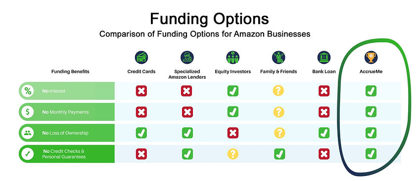 AccrueMe Amazon Funding Comparisons