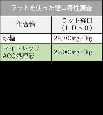 経口毒性調査表.png