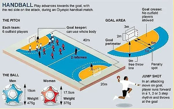 About Us_What is Handball_Infographics.j