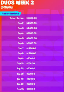 Money Prize Breakdown for First Two Weeks of Fortnite World Cup