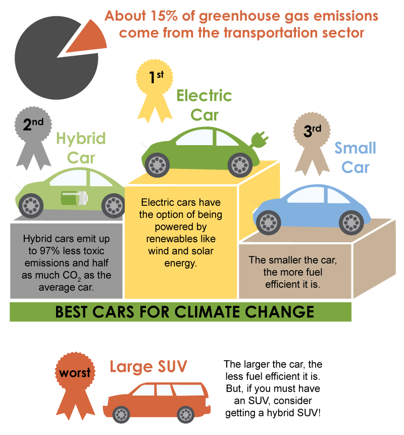 Best Cars for Climate Change