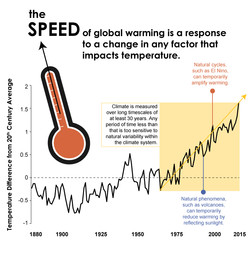 Speed of Climate Change