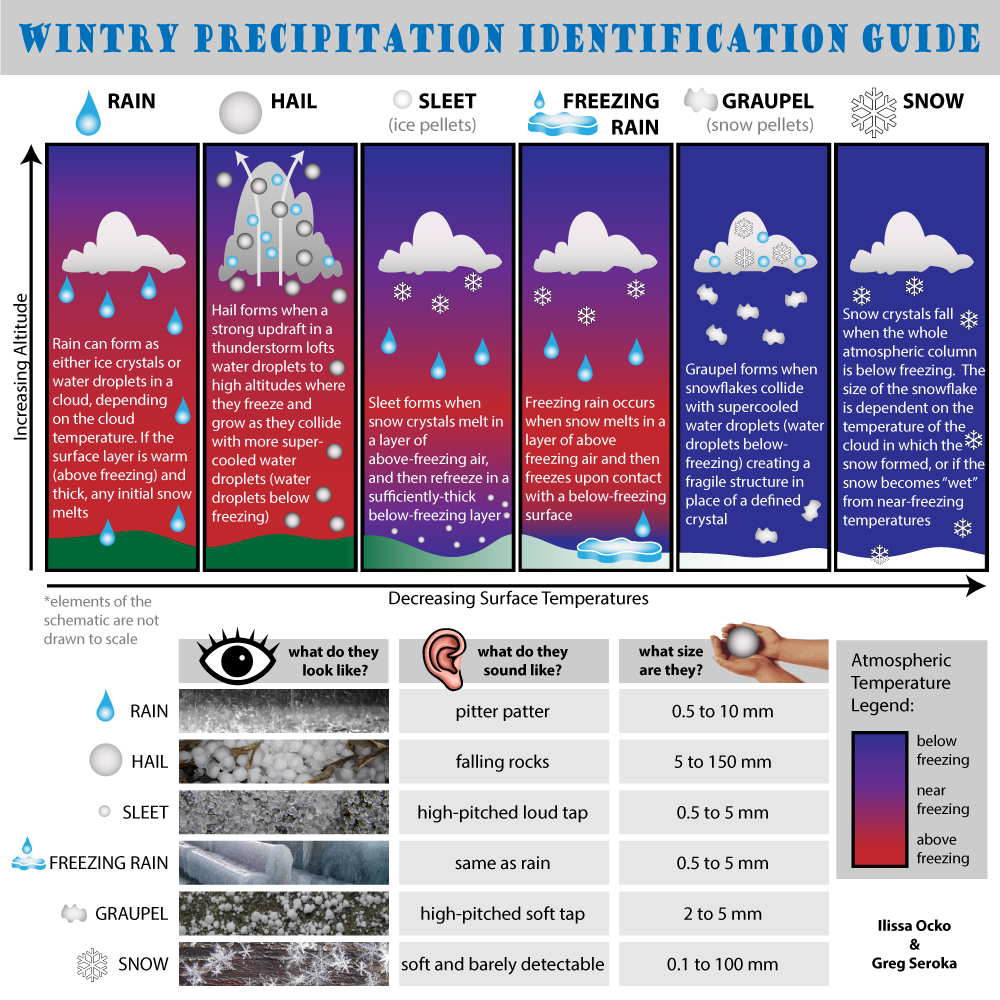 Wintry Precipitation Guide