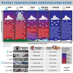 Wintry Precipitation Guide