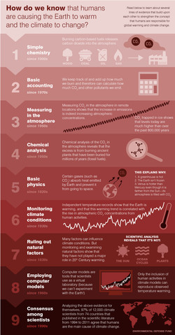 Humans & Climate Change