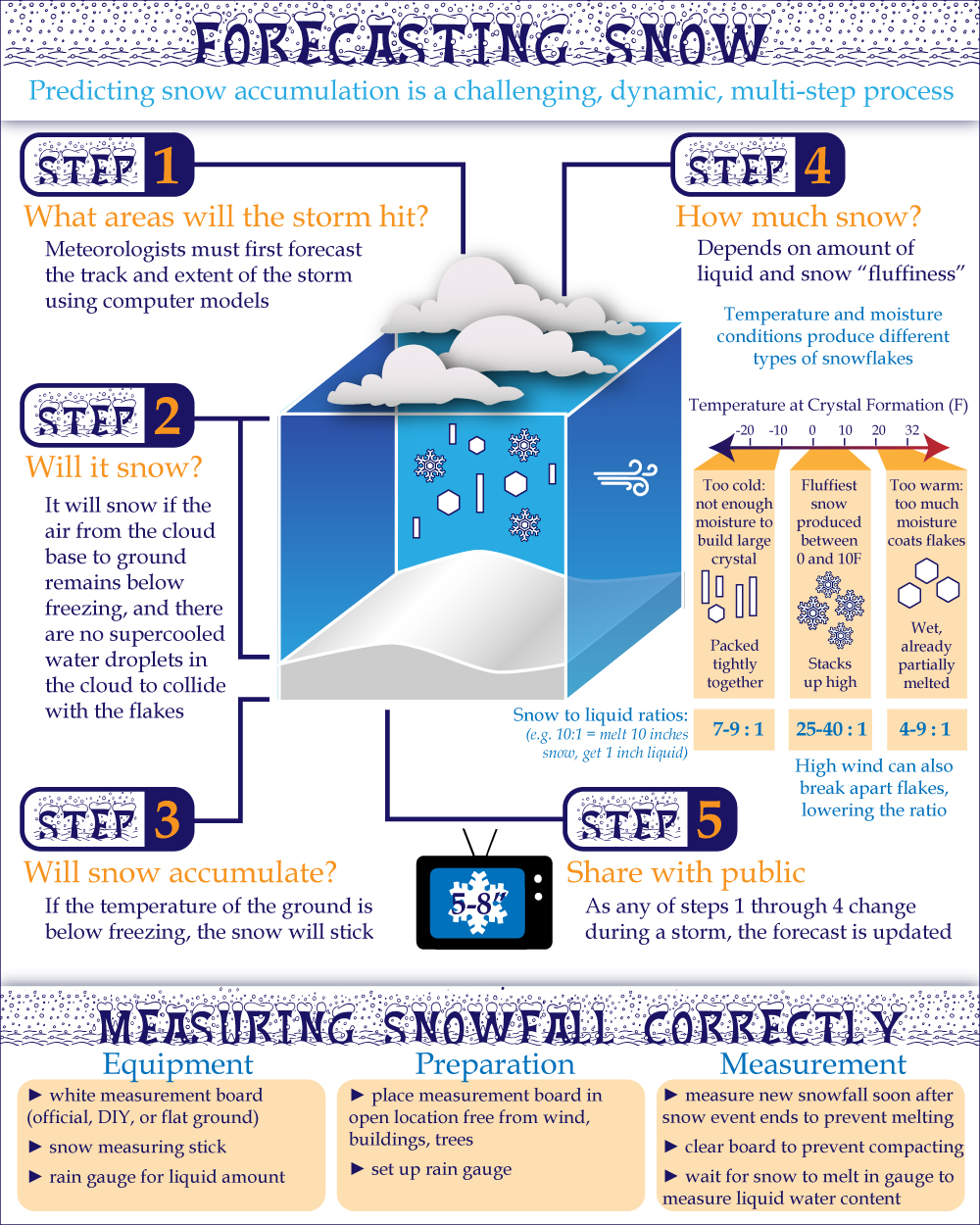 Forecasting Snow