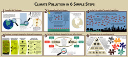 Climate Pollution
