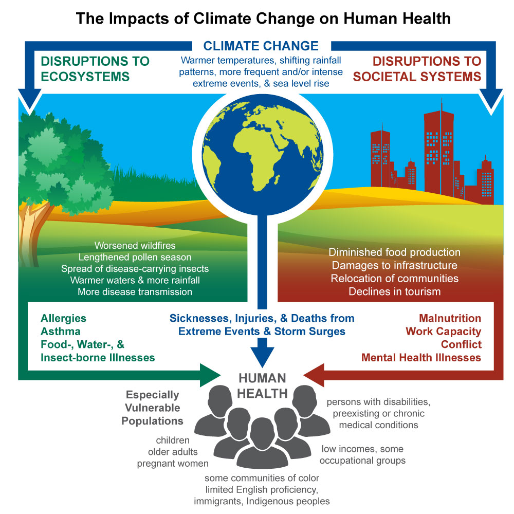 Health & Climate Change