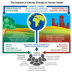 Health & Climate Change
