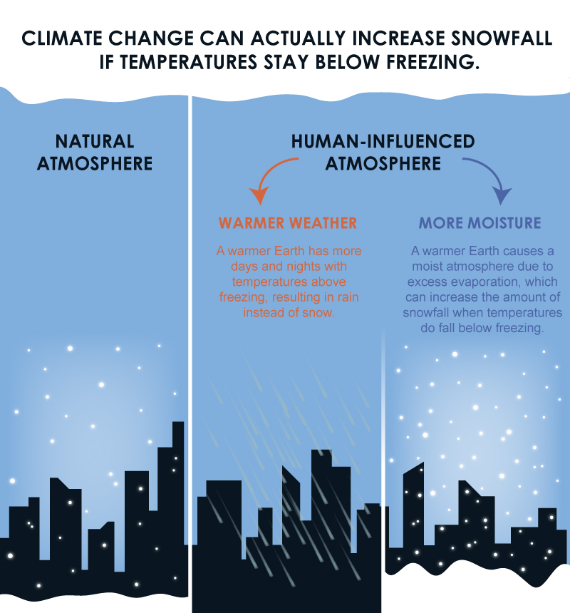 Snow & Climate Change