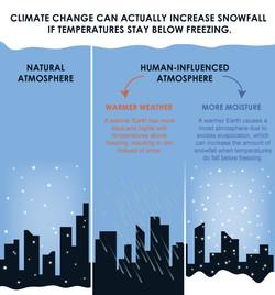 Snow & Climate Change