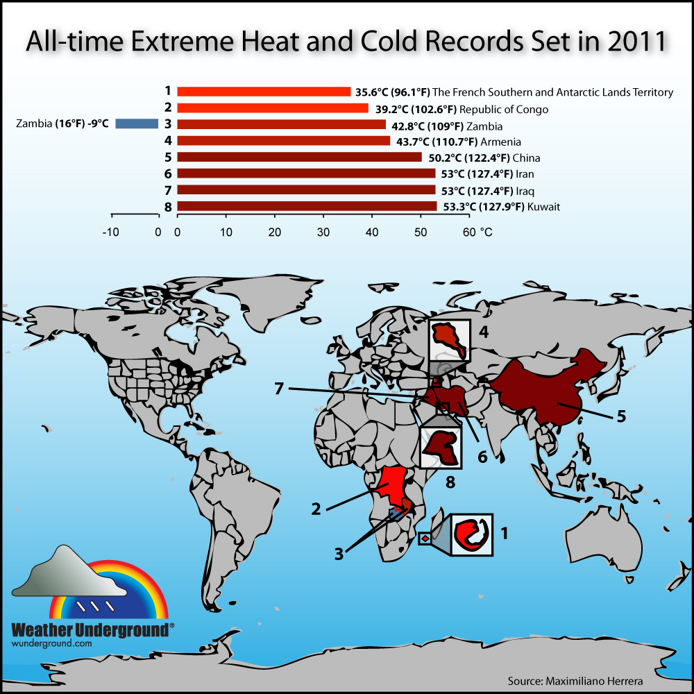 Temperature Records