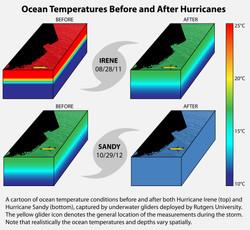 Hurricanes & Ocean Temps