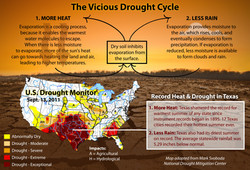2011_Drought