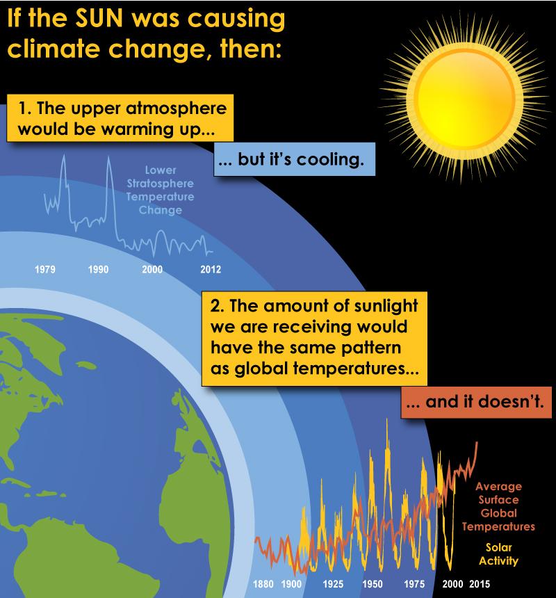 Sun & Climate Change