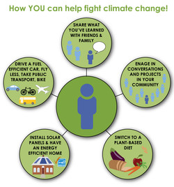 Helping Climate Change