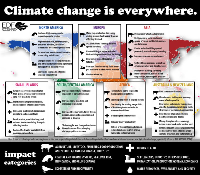 Observed Climate Change Impacts