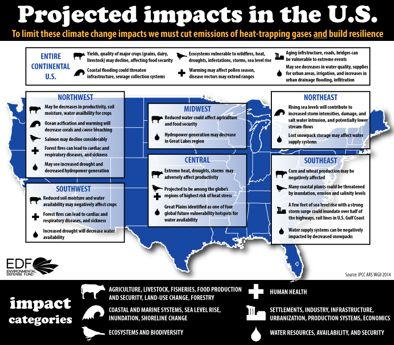 Future US Impacts of Climate Change