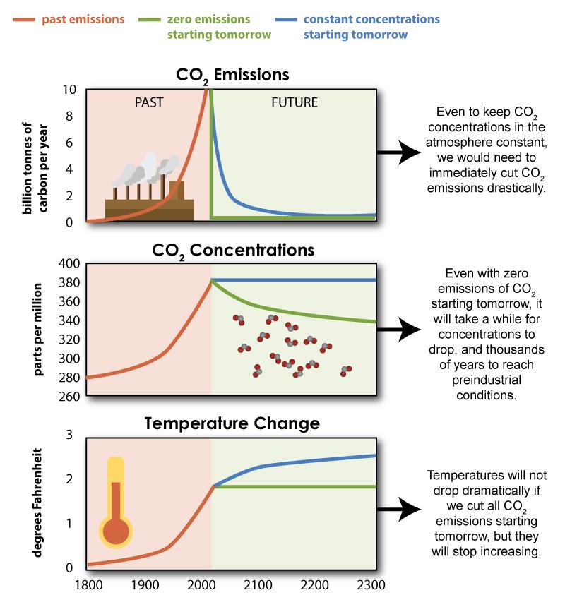Climate Change Irreversibility