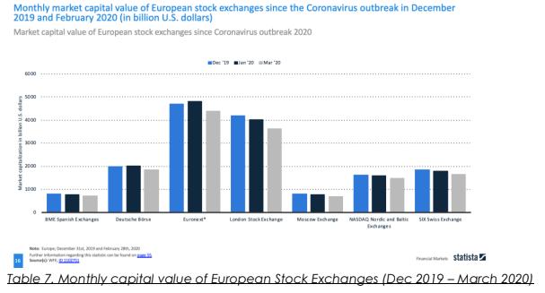 European Stock Exchange over COVID-19