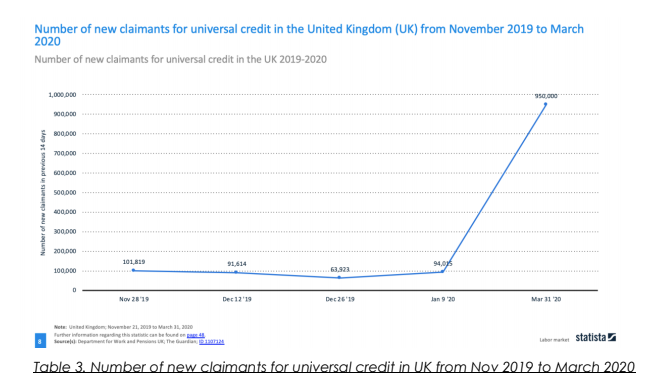 UK claims of Universal credit