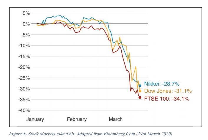 Stock Markets take a Hit