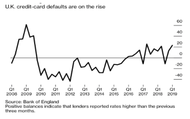 UK Credit card defaults on the rise