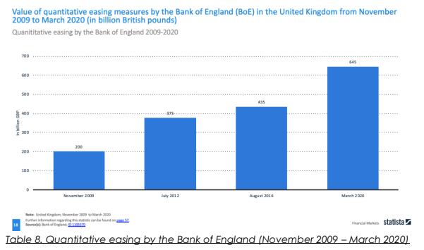 BoE quantitative easing measures