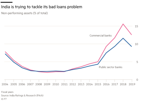 Graph showing India trying to tackle its loan problem