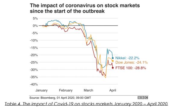 COVID's impact on stock markets