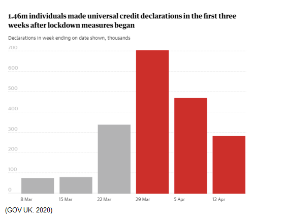 Graph showing how many people applied for universal credit in the UK after lockdown