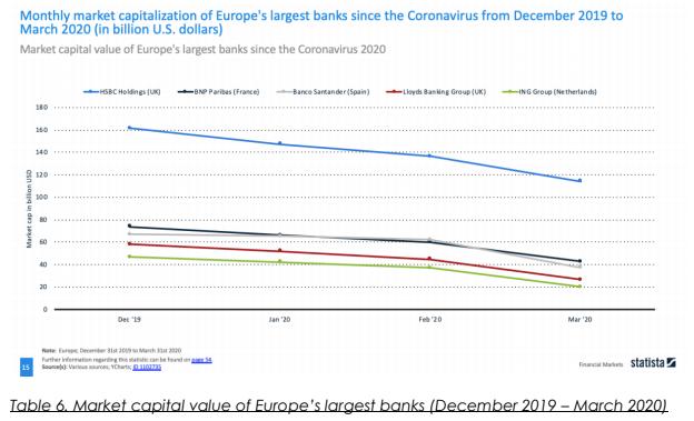 Europe's Largest Banks market capital value