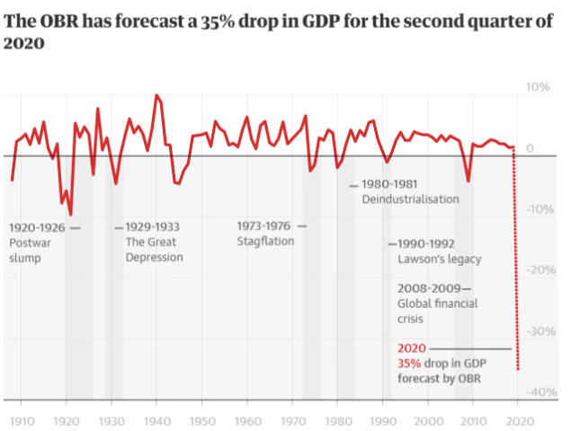 Graph showing the drop in GDP for 2020