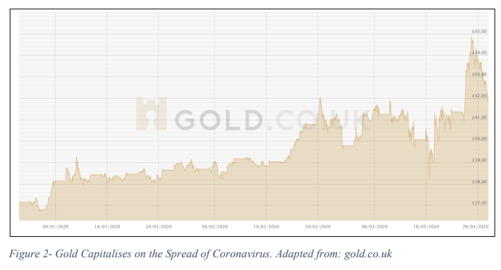 Gold Capitalises on the Spread of COVID-19