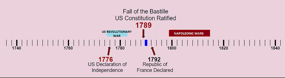 First Timeline Napoleonic Wars.png