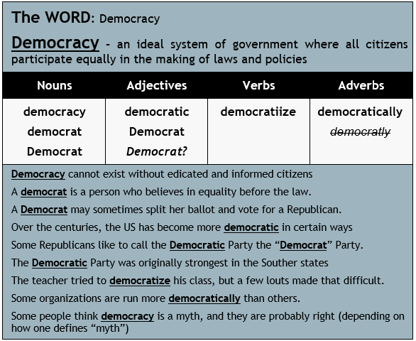 Democacy Vocabulary Usage.png