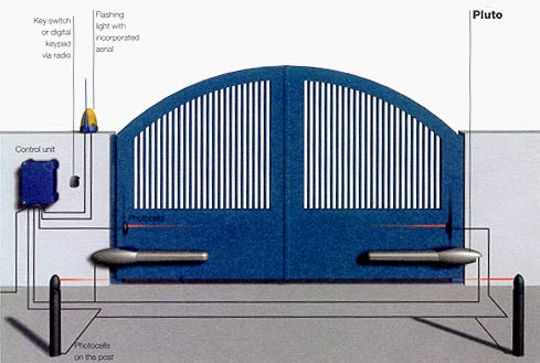 Automatismos para Portões