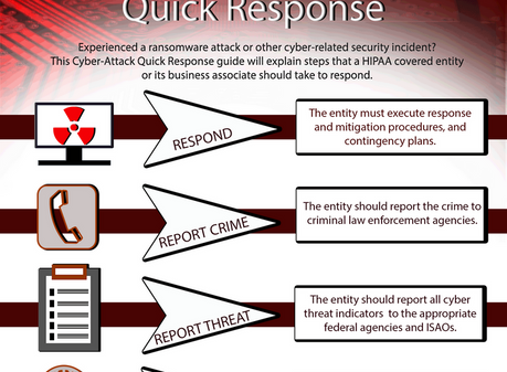 Cyber-Attack Response for HIPAA-Covered Entities and Business Associates