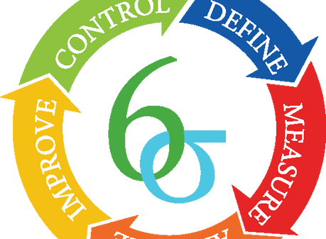 Applying Six Sigma DMAIC Methodology to Manage and Optimize Information Security Program Management