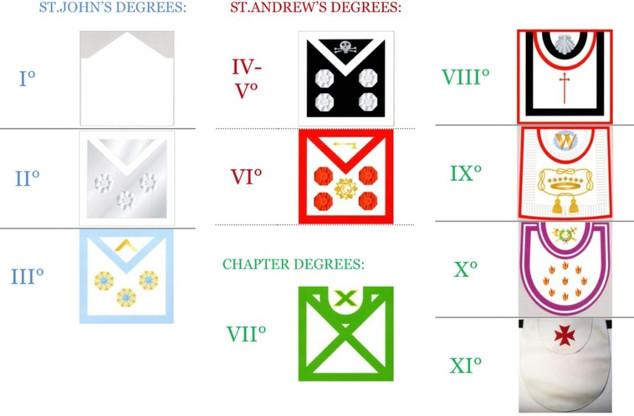 Запоны шведского устава (по степеням)