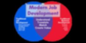 1440 720 Master Modern Job Development.p