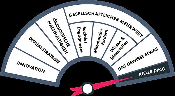 NNXT Crowdinvesting Kompass Kieler Ding